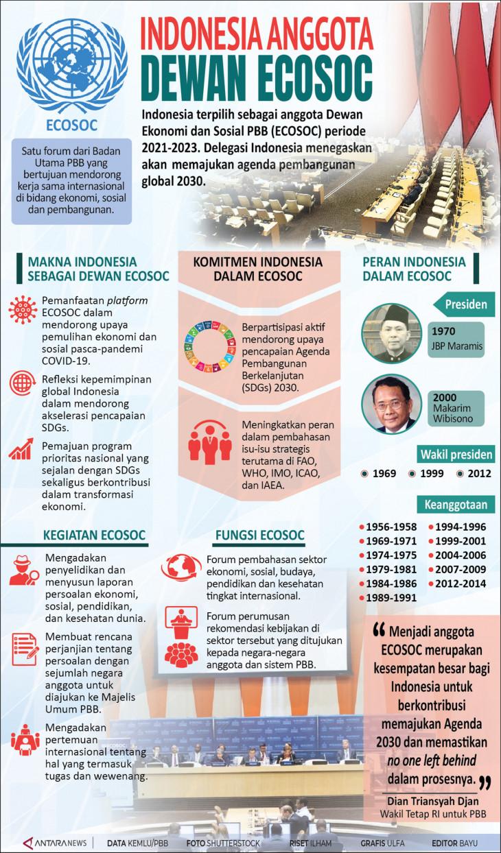 20200620Indonesia-anggota-dewan-ecosoc-01.jpg